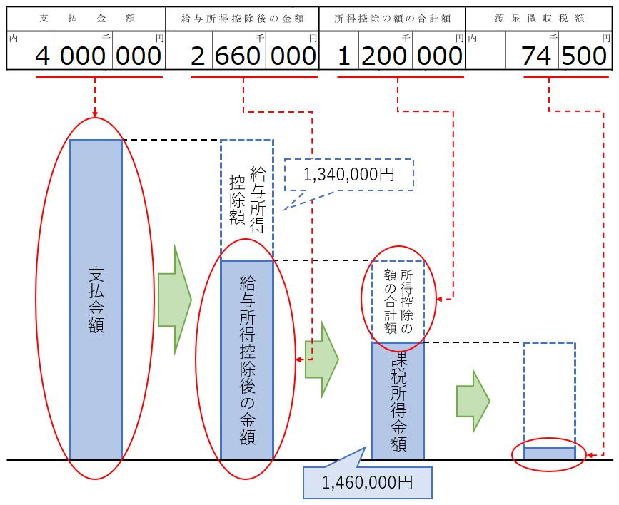源泉徴収税額の計算のイメージ